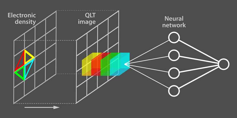 Machine learning provides a bridge to the texture of the quantum world
