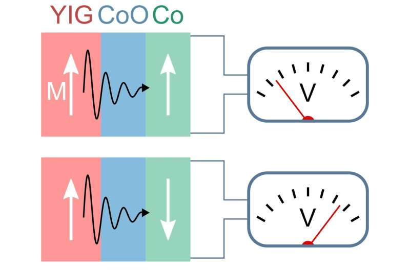 Magnon spin currents can be controlled via spin valve structure