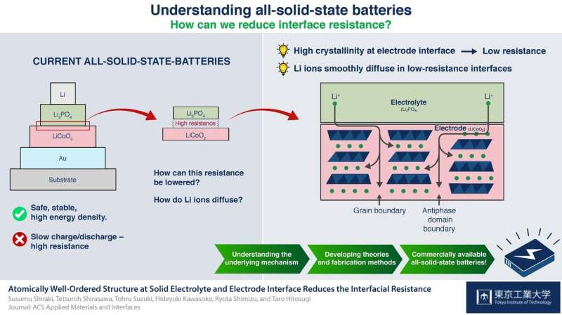 Making it crystal clear: Crystallinity reduces resistance in all-solid-state batteries