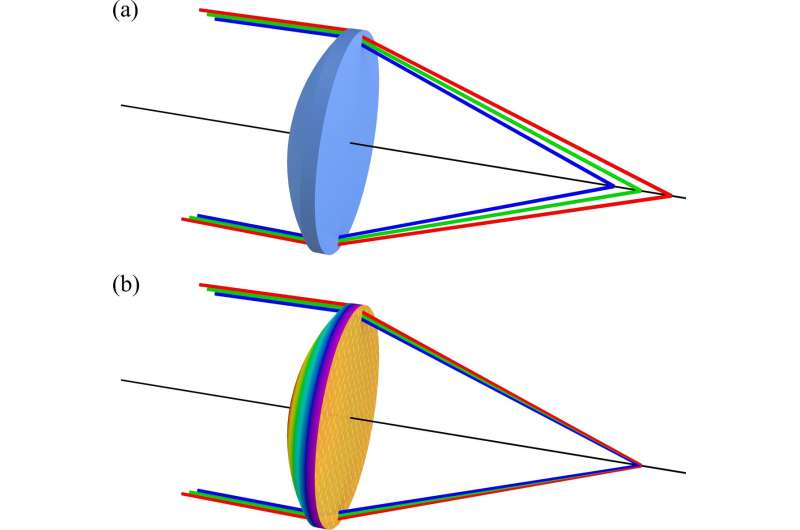 Metasurfaces enable improved optical lens performance