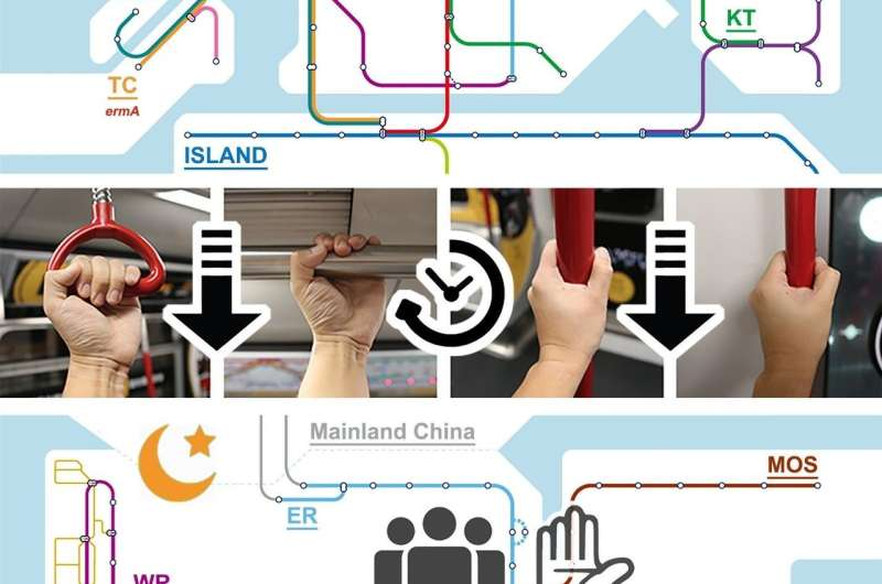 Microbes in the Hong Kong subway system mix together by evening rush hour