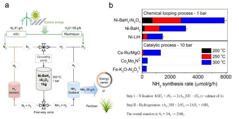 'Milder' ammonia synthesis method should help environment