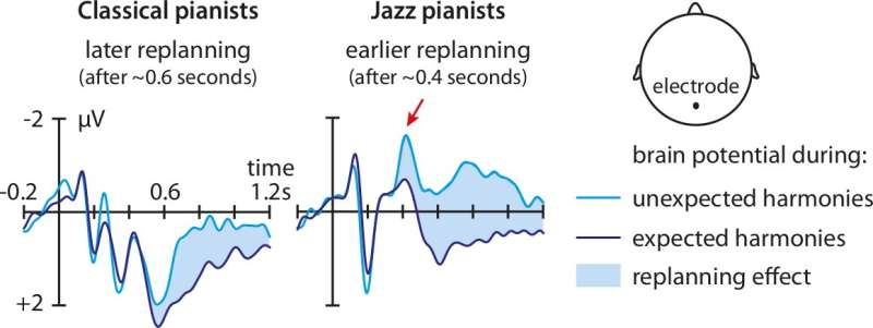 Miles Davis is not Mozart: The brains of jazz and classical pianists work differently