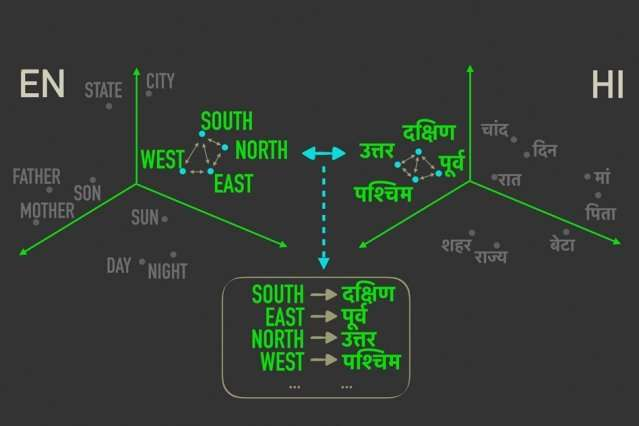 Model paves way for faster, more efficient translations of more languages