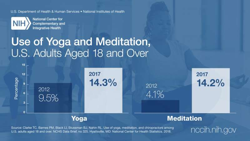More adults and children are using yoga and meditation