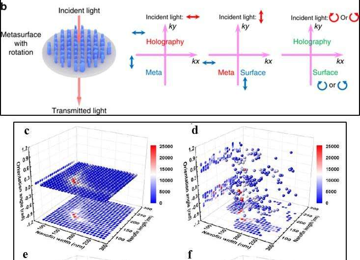 Multichannel vectorial holographic display and encryption