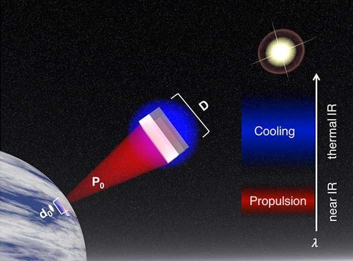 Nanophotonic light sails may travel at relativistic speeds