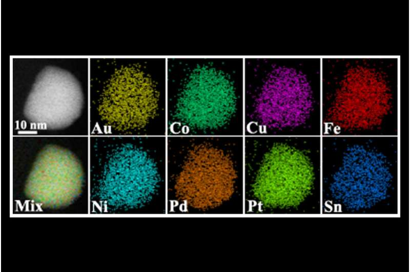 Nanoscale alloys from elements thought to be incapable of mixing