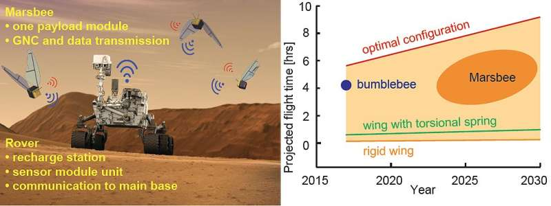 NASA funds project to study feasibility of using robot bees to study Mars from a new perspective