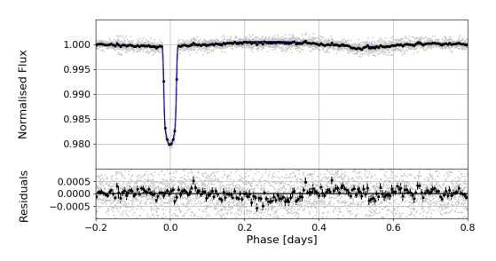 **New binary system showcasing beaming effect found by astronomers