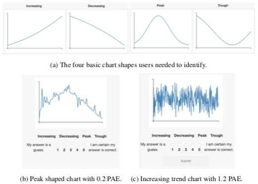 New data science method makes charts easier to read at a glance