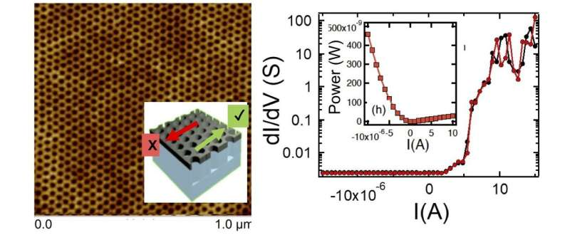 New device could increase battery life of electronics by a hundred-fold