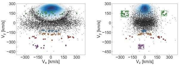 New GAIA data reveals mergers in Milky Way
