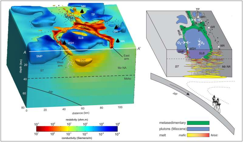 New imagery solves mystery of why Mount St. Helens is out of line with other volcanoes