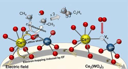 New, low cost alternative for ethylene production