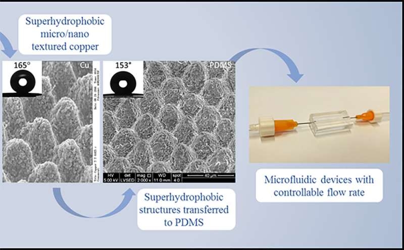 New manufacturing process creates super-small channels to repel water and improve medical, electronic devices