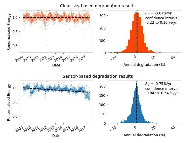 New solar PV tool accurately calculates degradation rates, saving money and guiding business decisions
