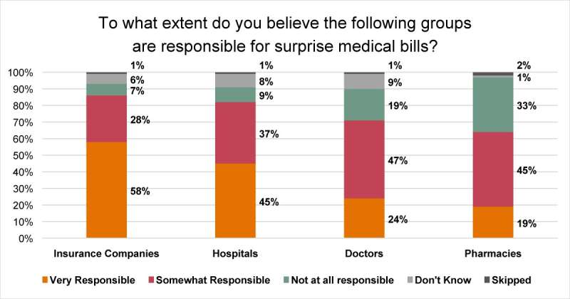 New survey reveals 57 percent of Americans have been surprised by a medical bill