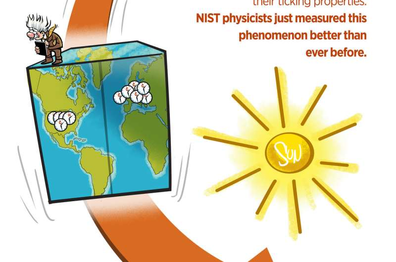 NIST atomic clock comparison confirms key assumptions of 'Einstein's elevator'