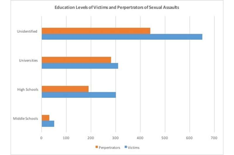 Not only in America – sexual violence on campuses is widespread in Indonesia