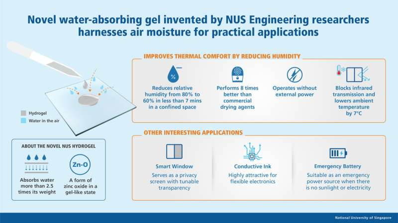 Novel NUS-developed hydrogel invented harnesses air moisture for practical applications