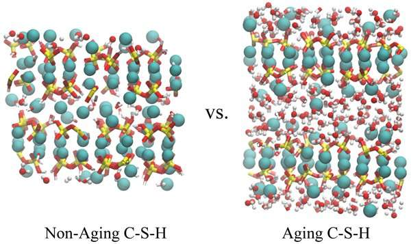 Novel simulation technique models material-aging process