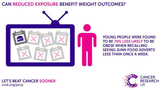 Obesity risk doubles for teens bombarded with junk food adverts