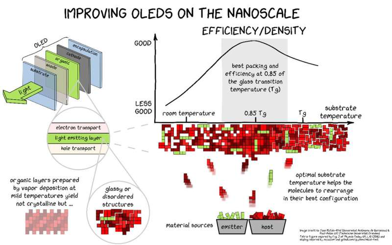 OLEDs become brighter and more durable