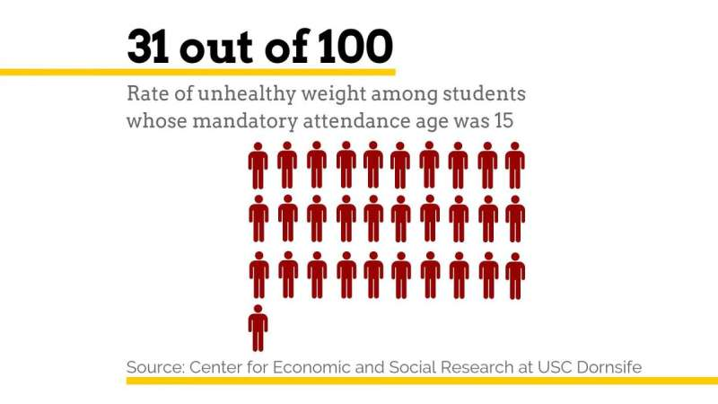 One more year of high school may shape waistlines later in life