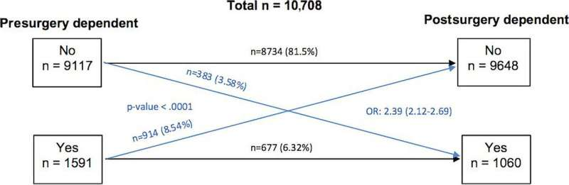 Opioid dependence in patients with degenerative spondylolisthesis: More likely to occur before than after surgery