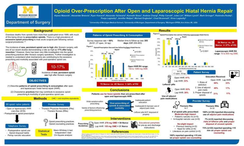 Opioids over-prescribed after hiatal hernia surgery