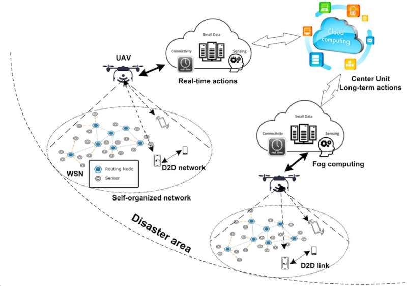 Optimal resource allocation for UAV communication systems in disaster management