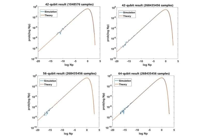 Origin Quantum Company and LQCC have successfully simulated a 64-qubit circuit