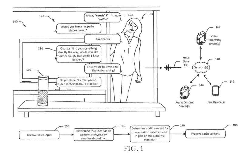 Patent talk: Alexa would leverage voice data tech to pick up signs you are ill