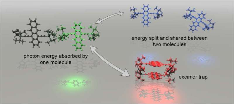 Pathway opens to minimize waste in solar energy capture