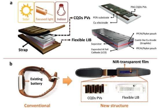 Permanent, wireless self-charging system using NIR band