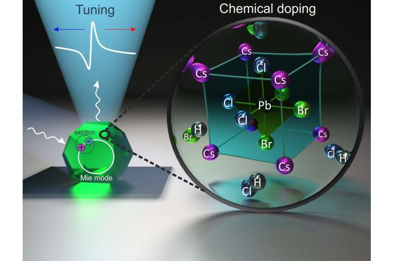 Physicists suggest reversible adjustment of nanoparticles emission colour