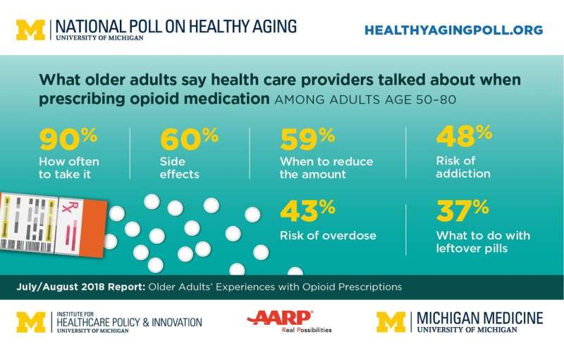 Poll: Older adults support opioid Rx limits, need better counseling on use & disposal