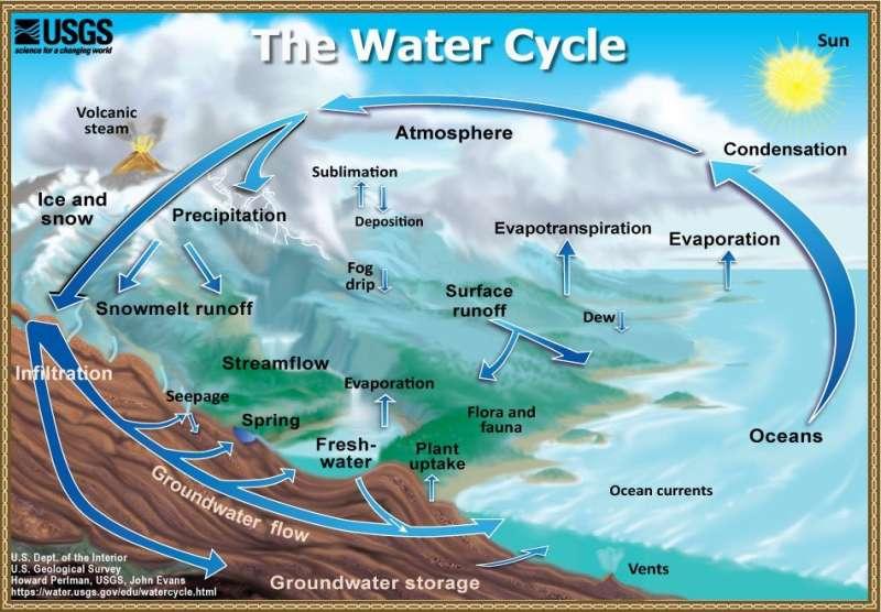 Predicting water storage beyond 2-5 years over global semiarid regions
