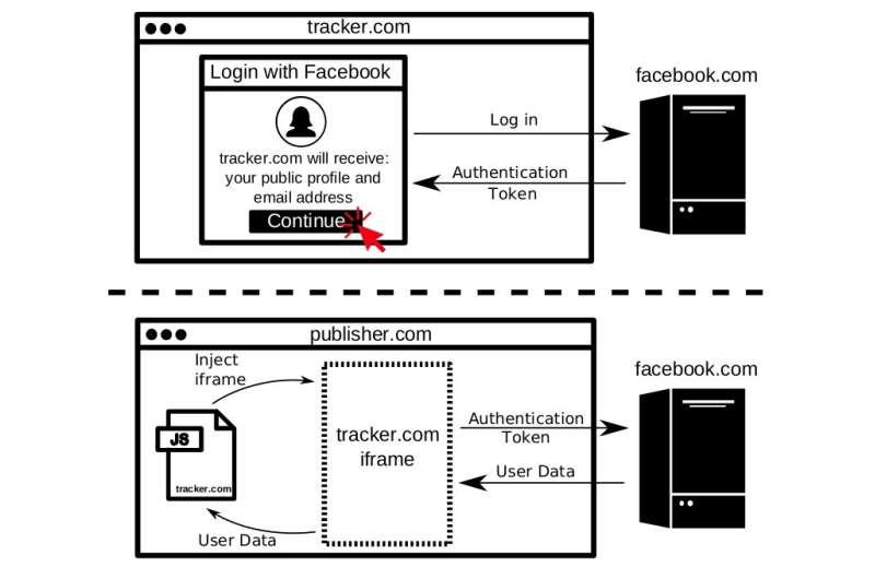 Princeton's tech watchers shine glaring light on web tracking, data slurping