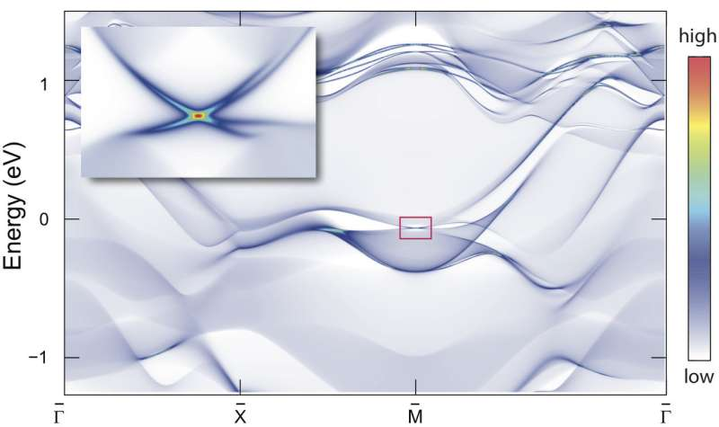 Princeton-UPenn research team finds physics treasure hidden in a wallpaper pattern