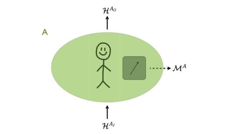 quantum process rule