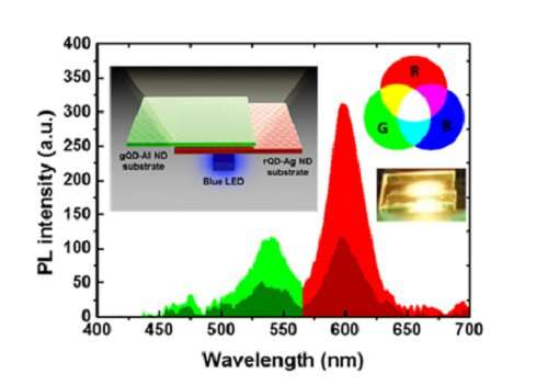 Realizing highly efficient quantum dot LEDs with metallic nanostructures at low cost