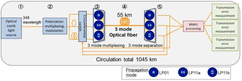 Record breaking fiber transmission speed reported