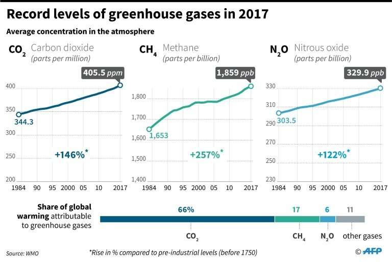 Record levels of greenhouse gases in 2017