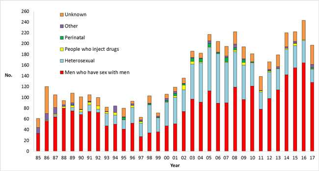 Reduction in HIV diagnoses in New Zealand