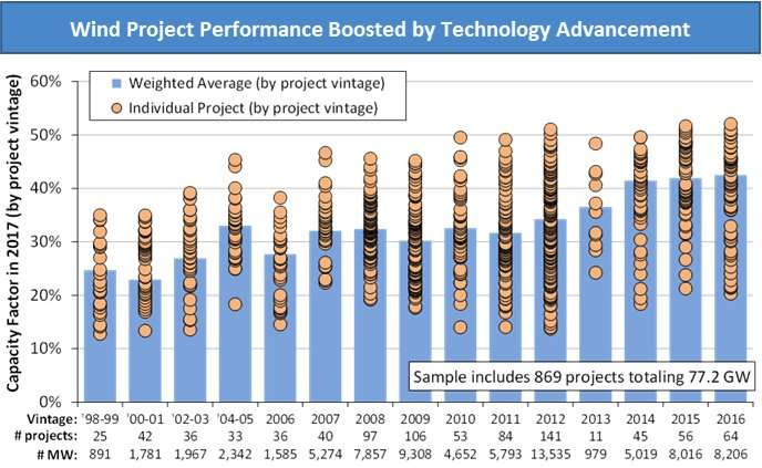Report confirms wind technology advancements continue to drive down wind energy prices