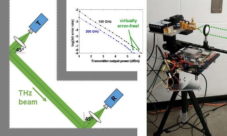 Researchers take terahertz data links around the bend