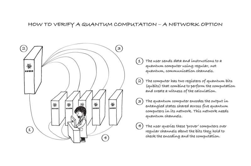 Retrospective test for quantum computers can build trust
