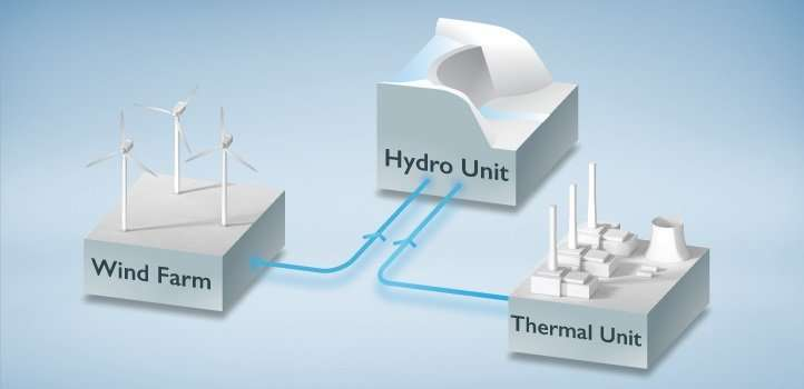 Risk-based optimization scheme boosts confidence and profitability for future mixed-technology power plants